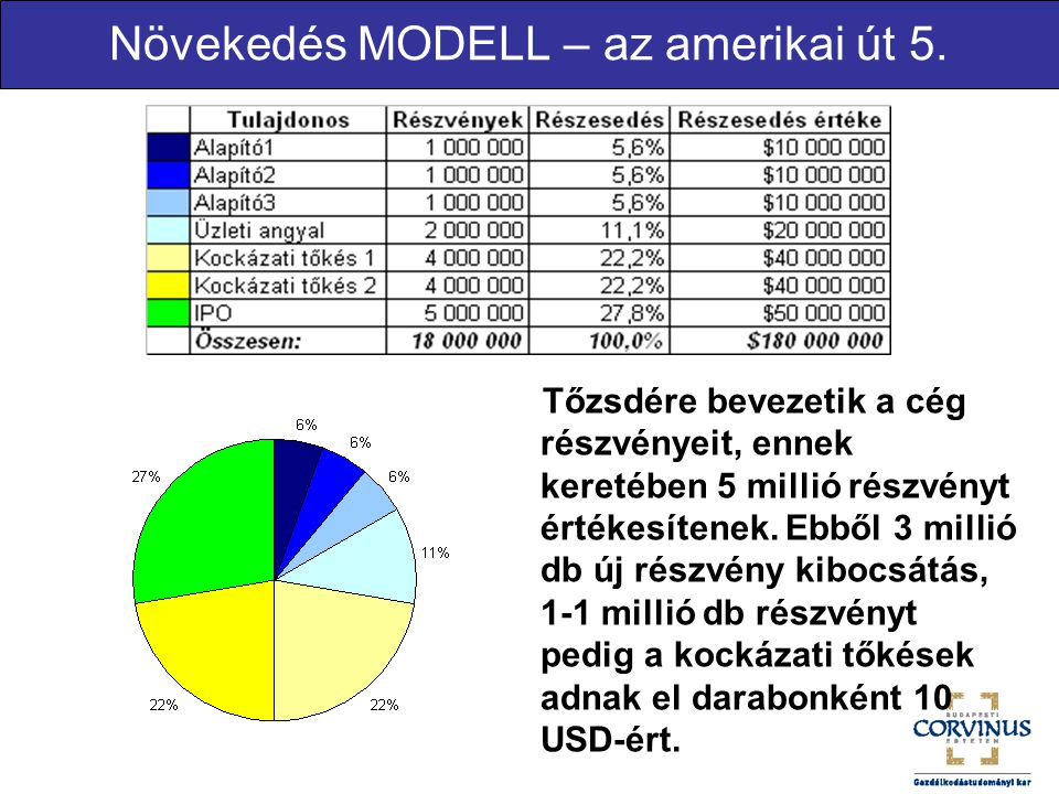 Növekedés MODELL – az amerikai út 5.