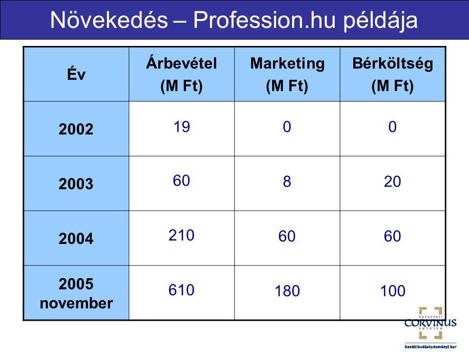 Növekedés – Profession.hu példája