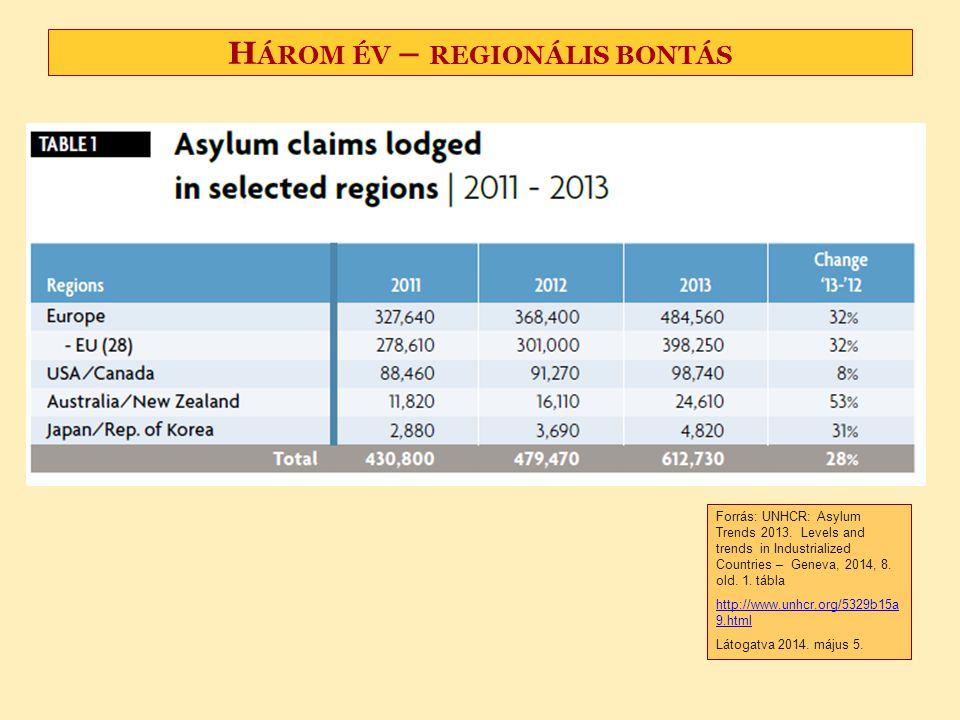 Három év – regionális bontás