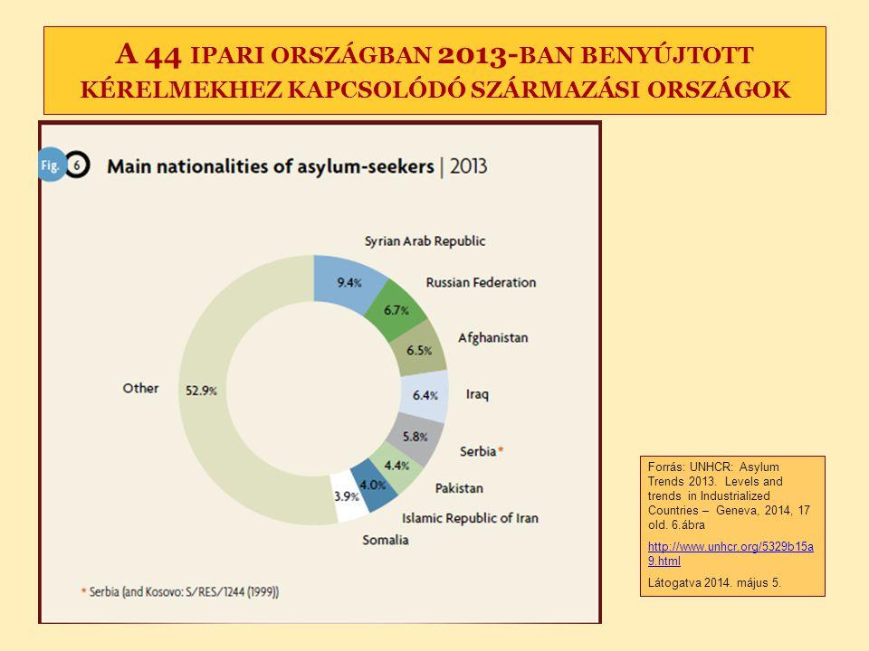 A 44 ipari országban 2013-ban benyújtott kérelmekhez kapcsolódó származási országok