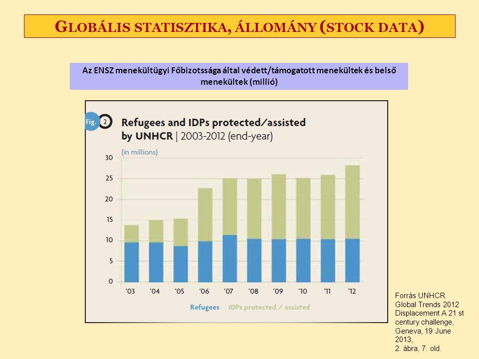 Globális statisztika, állomány (stock data)