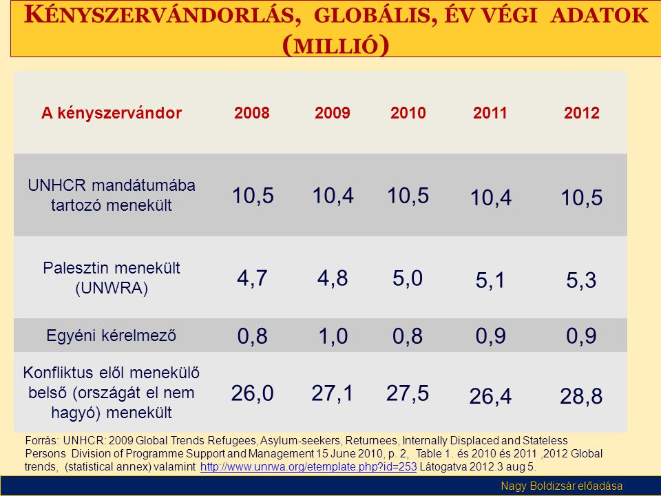 Kényszervándorlás, globális, év végi adatok (millió)