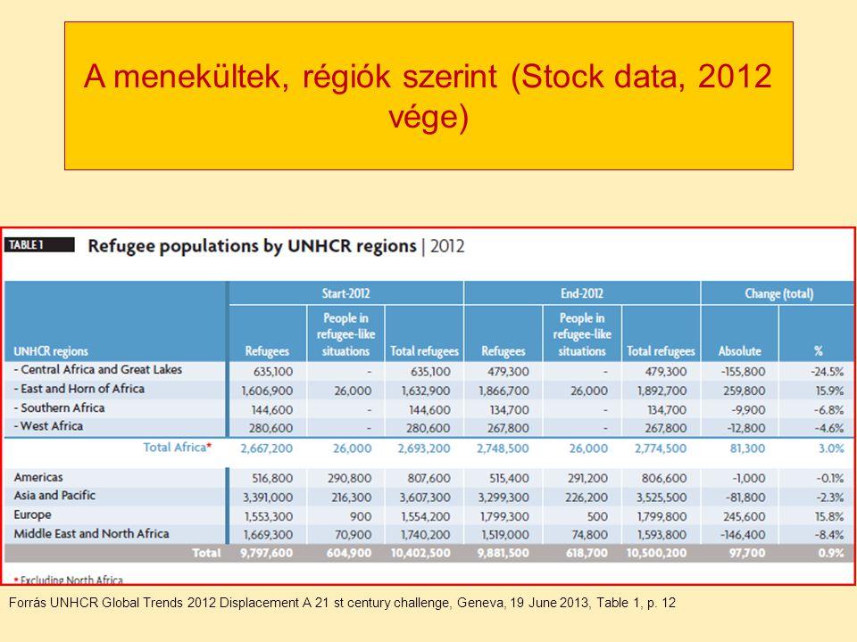 A menekültek, régiók szerint (Stock data, 2012 vége)