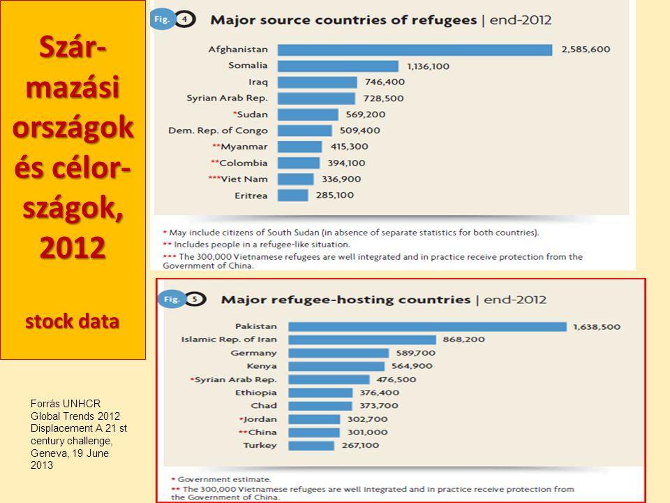 Szár-mazási országok és célor-szágok, 2012 stock data