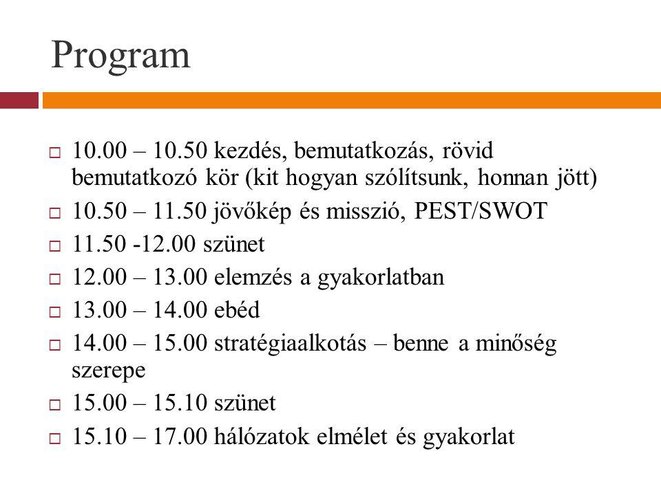 Program 10.00 – 10.50 kezdés, bemutatkozás, rövid bemutatkozó kör (kit hogyan szólítsunk, honnan jött)