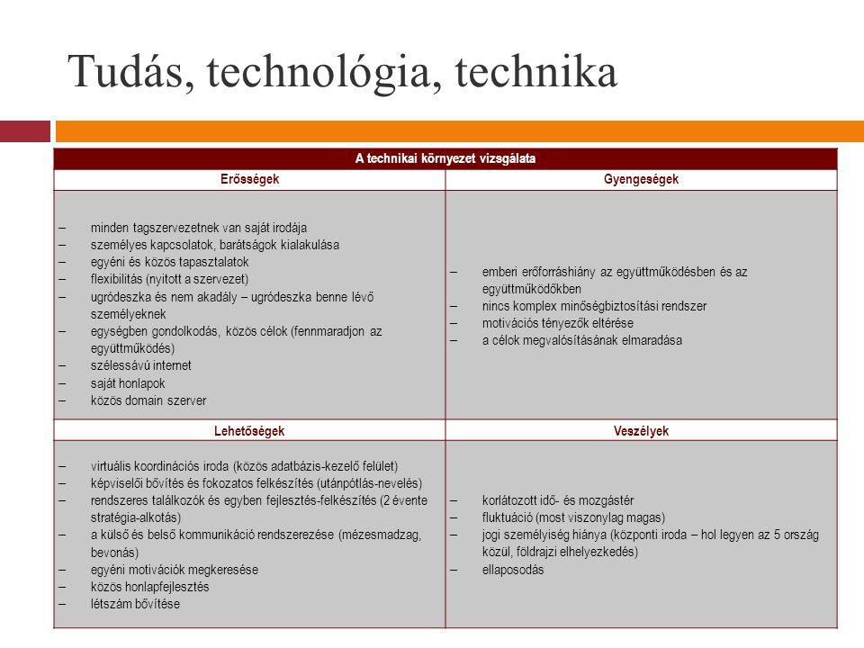 Tudás, technológia, technika
