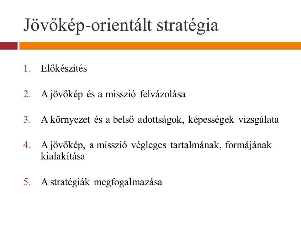 Jövőkép-orientált stratégia