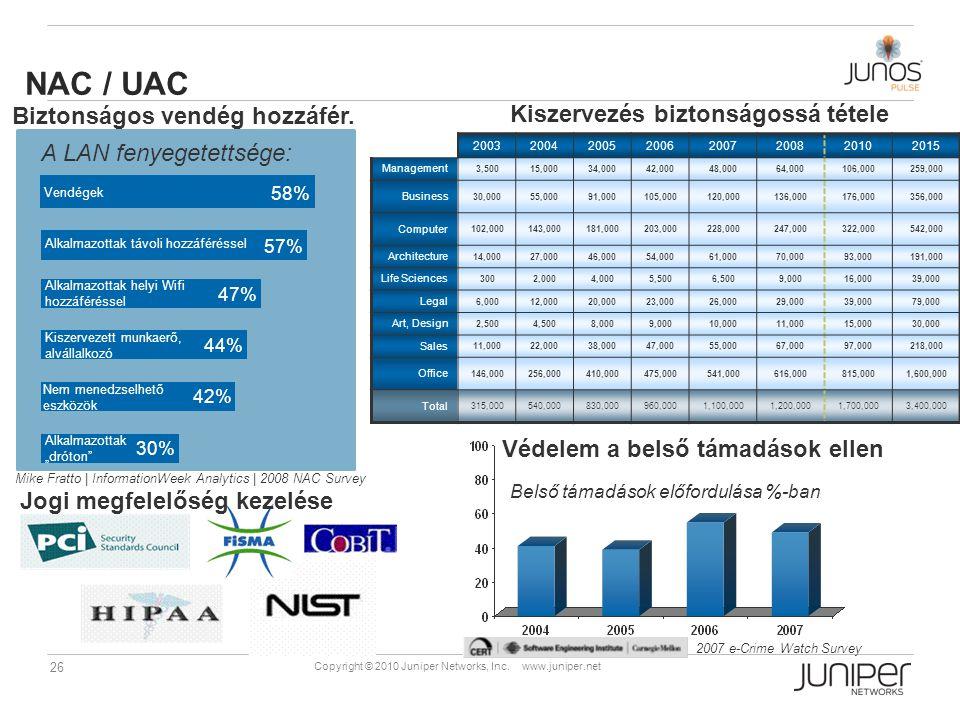 NAC / UAC Biztonságos vendég hozzáfér.