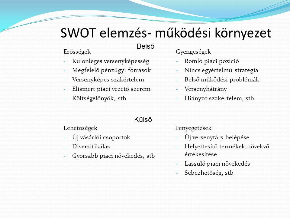 SWOT elemzés- működési környezet
