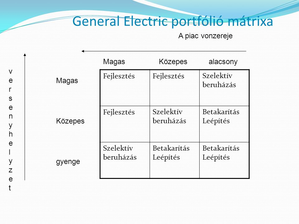 General Electric portfólió mátrixa