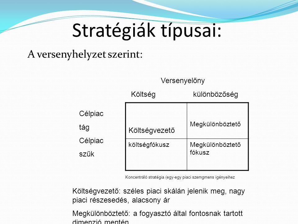 Stratégiák típusai: A versenyhelyzet szerint: Költségvezető
