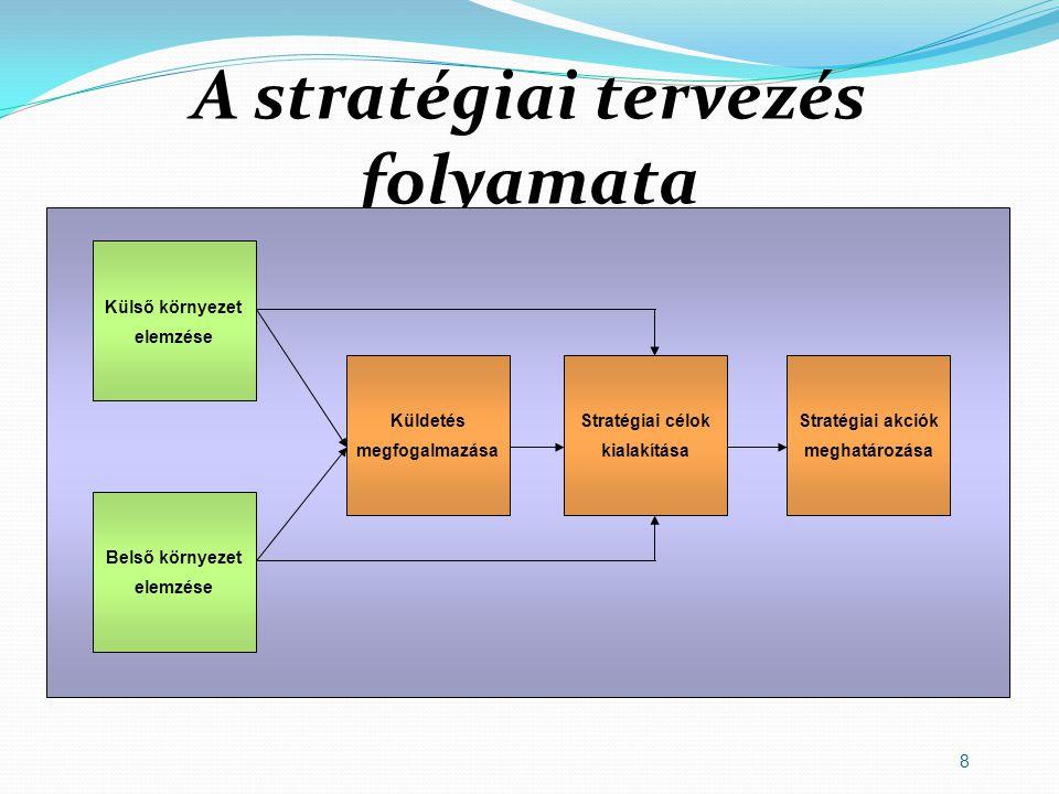 A stratégiai tervezés folyamata