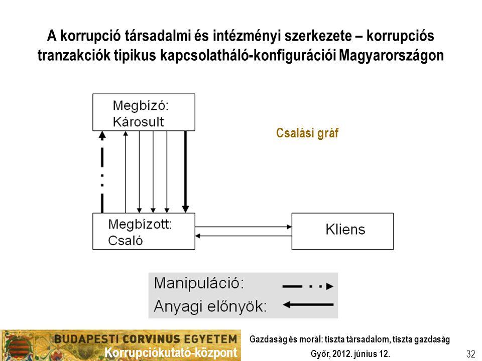 A korrupció társadalmi és intézményi szerkezete – korrupciós tranzakciók tipikus kapcsolatháló-konfigurációi Magyarországon