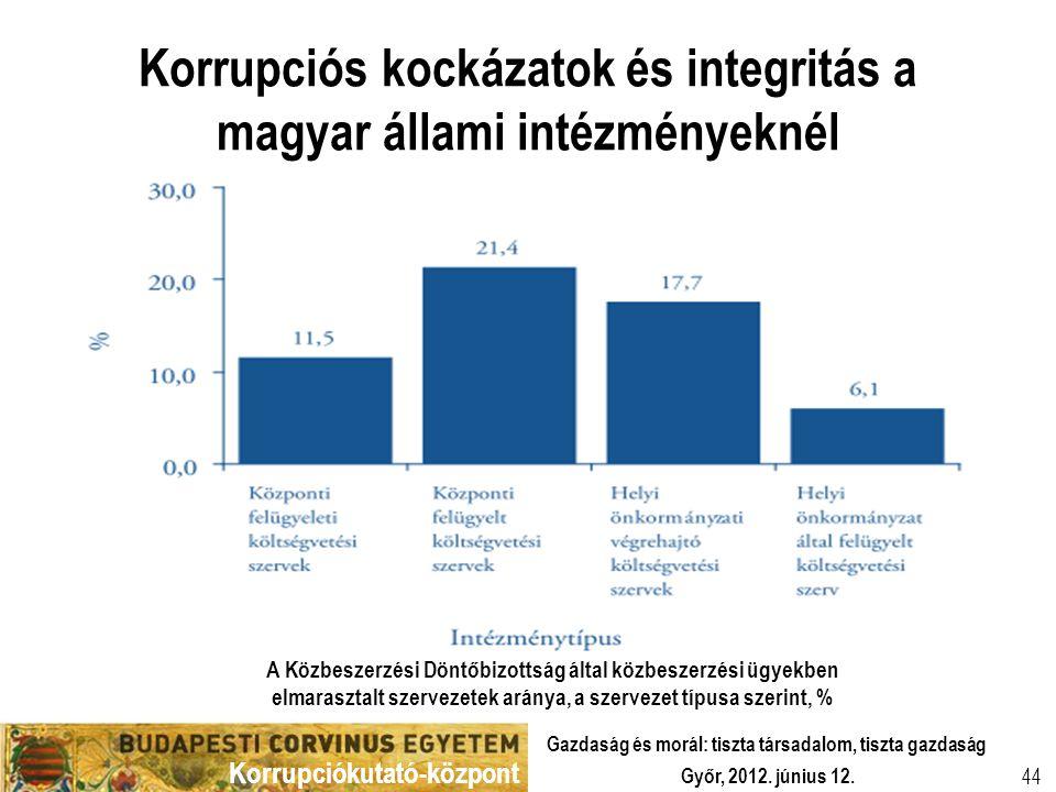 Korrupciós kockázatok és integritás a magyar állami intézményeknél