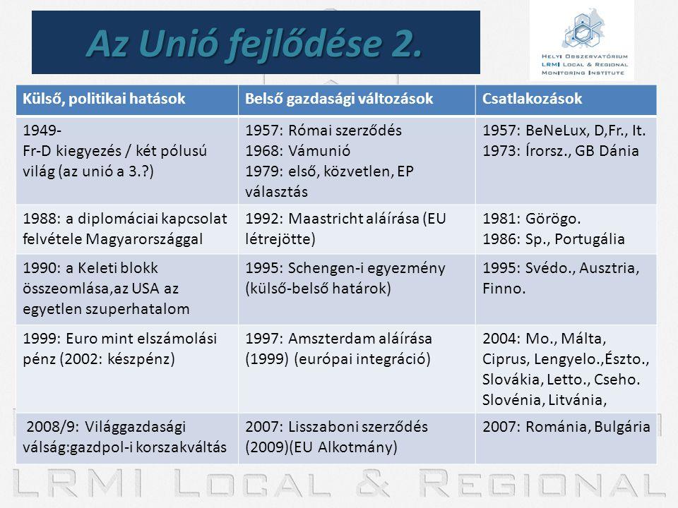Az Unió fejlődése 2. Külső, politikai hatások