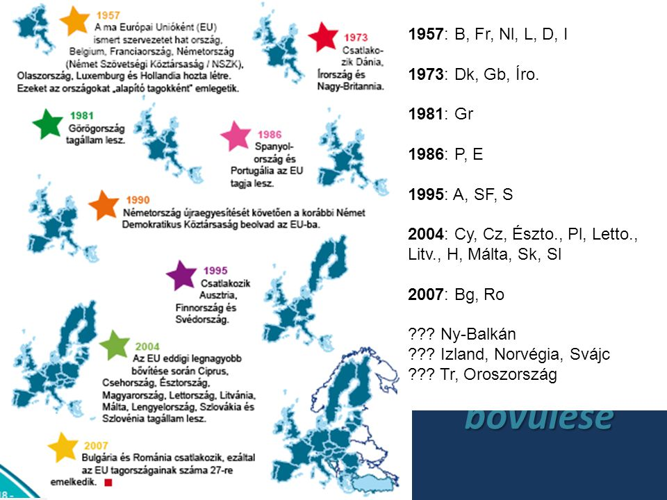Az unió bővülése 1957: B, Fr, Nl, L, D, I 1973: Dk, Gb, Íro. 1981: Gr