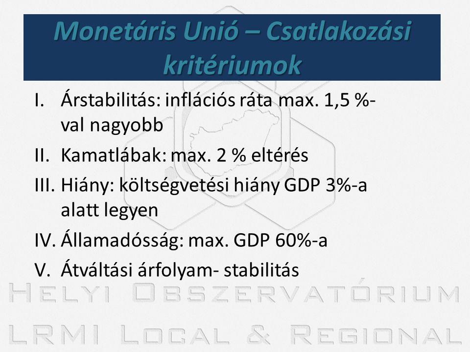 Monetáris Unió – Csatlakozási kritériumok