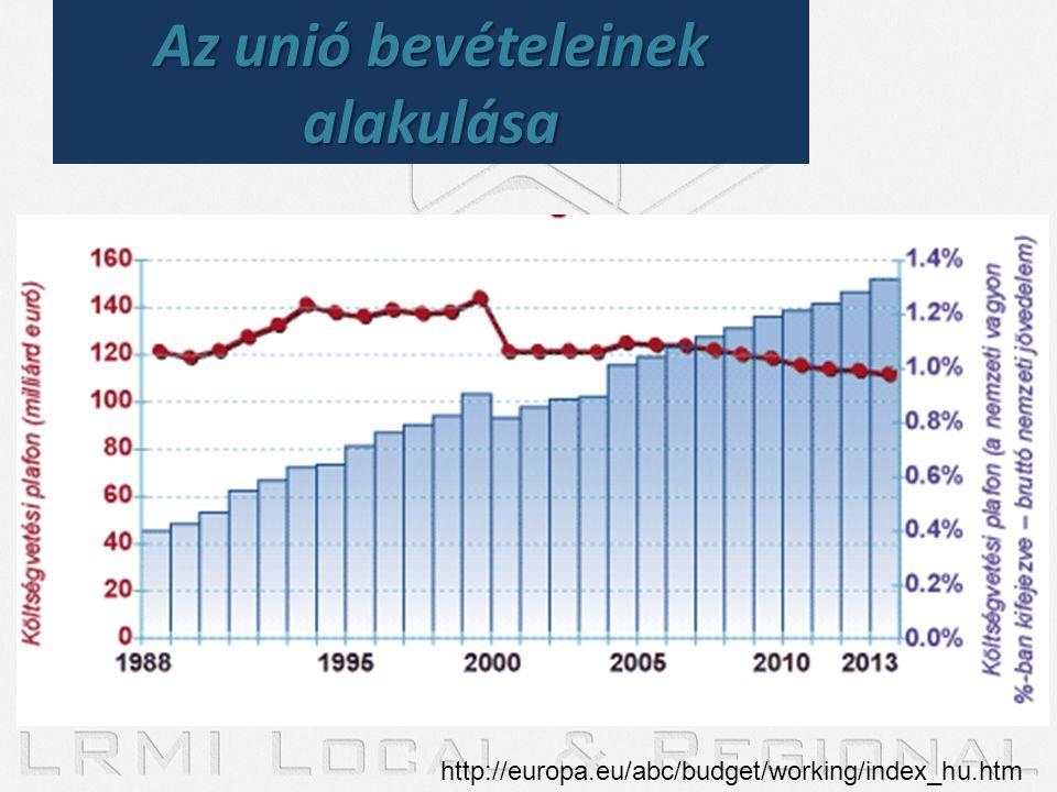 Az unió bevételeinek alakulása