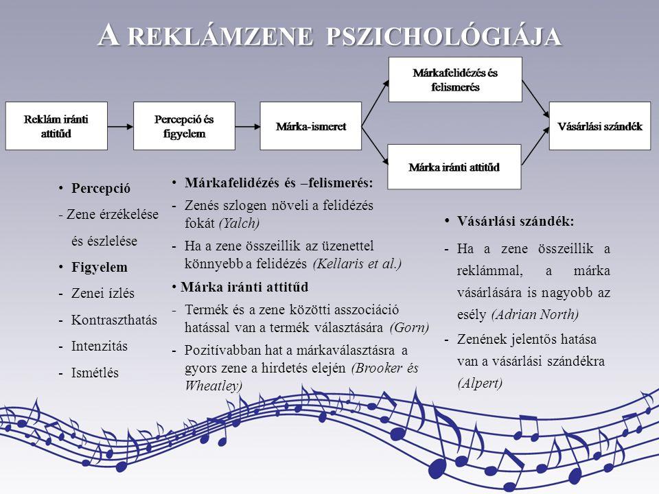 A reklámzene pszichológiája