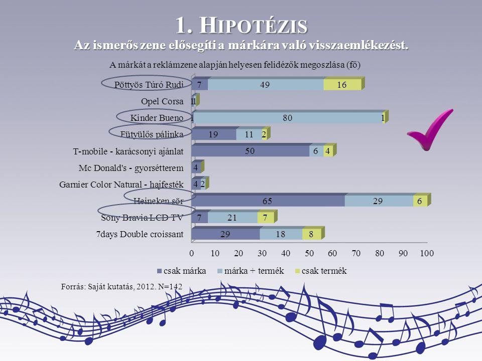 Az ismerős zene elősegíti a márkára való visszaemlékezést.
