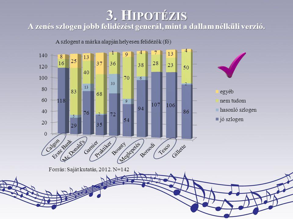 A zenés szlogen jobb felidézést generál, mint a dallam nélküli verzió.