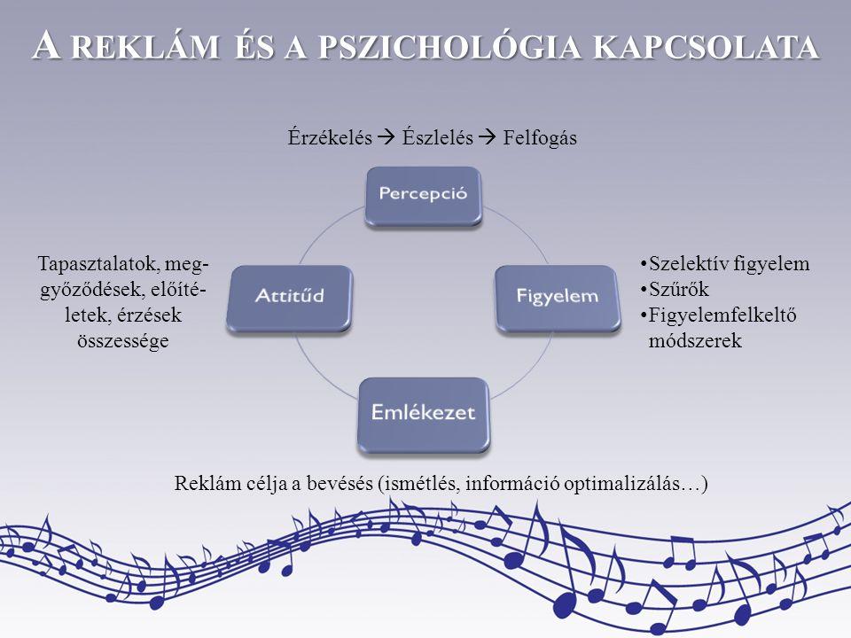 A reklám és a pszichológia kapcsolata