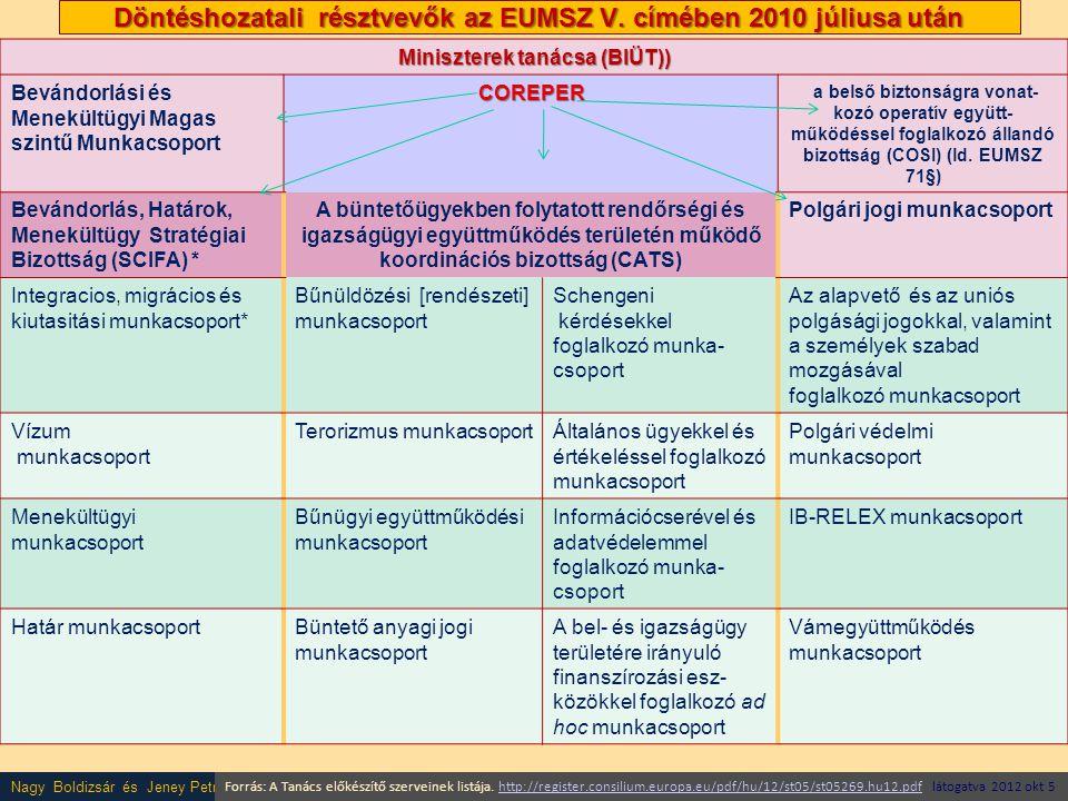 Döntéshozatali résztvevők az EUMSZ V. címében 2010 júliusa után
