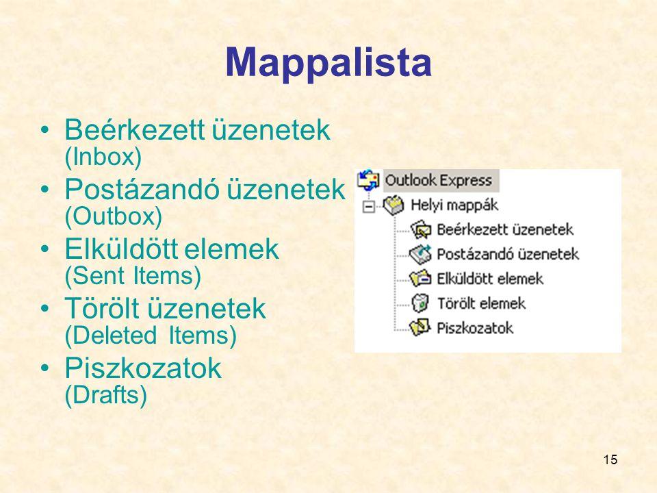 Mappalista Beérkezett üzenetek (Inbox) Postázandó üzenetek (Outbox)