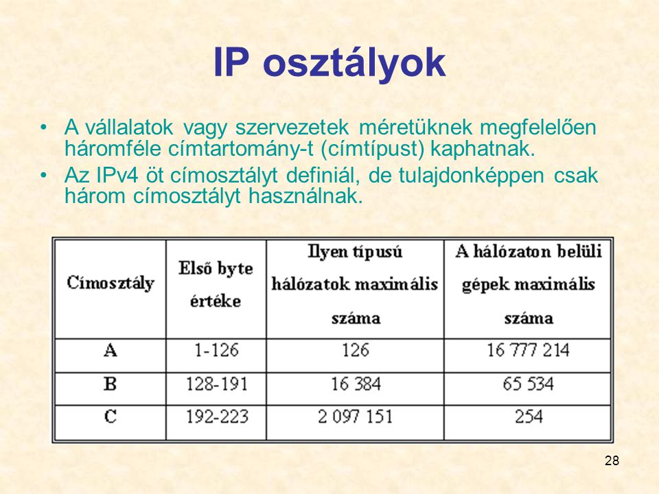 IP osztályok A vállalatok vagy szervezetek méretüknek megfelelően háromféle címtartomány-t (címtípust) kaphatnak.