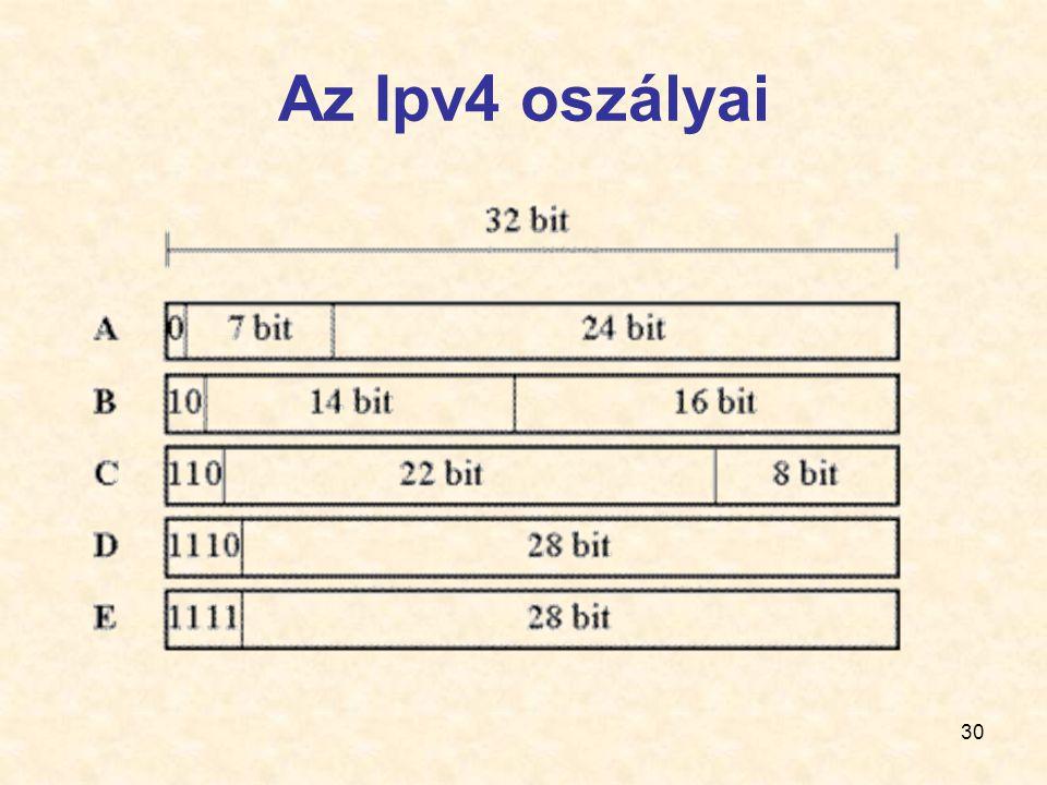 Az Ipv4 oszályai
