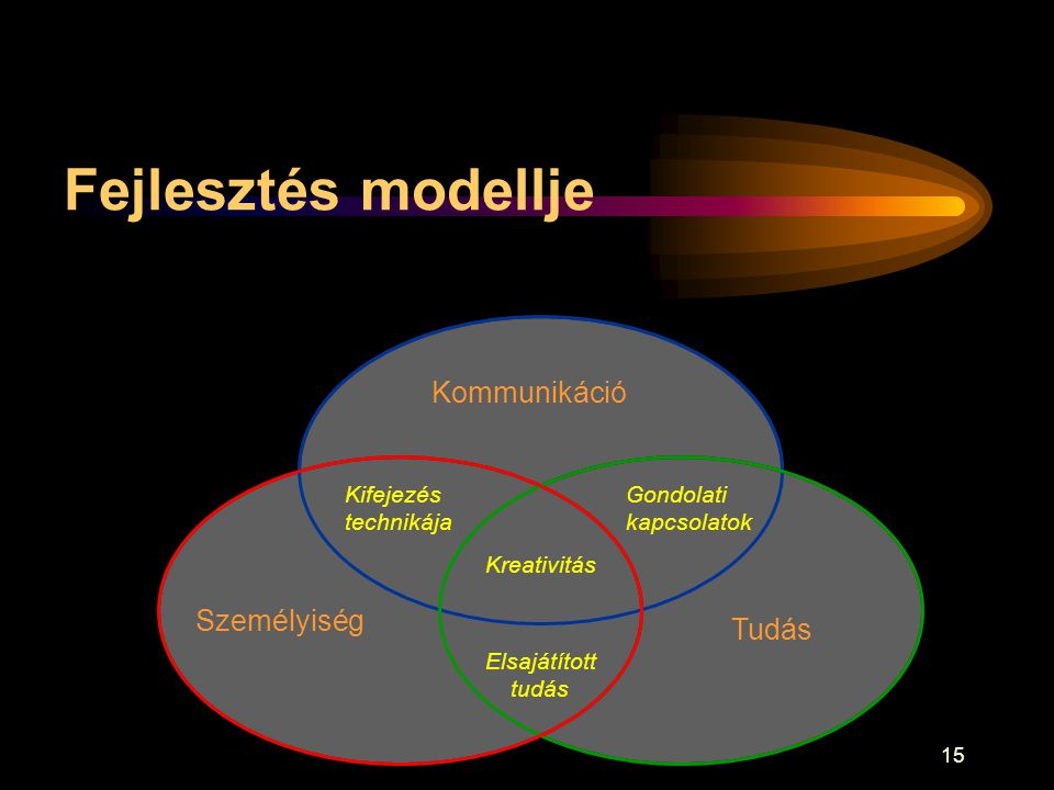 Fejlesztés modellje Kommunikáció Személyiség Tudás Kifejezés