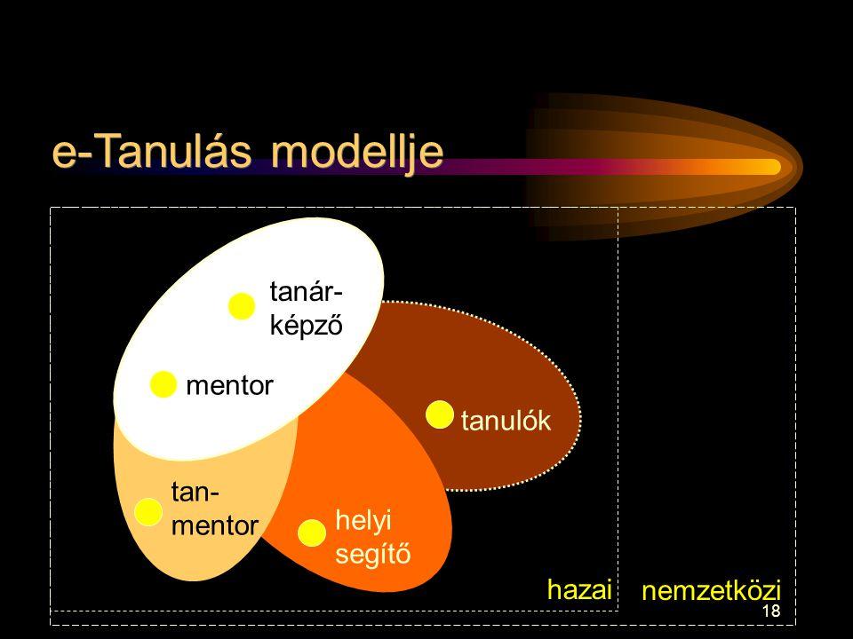 e-Tanulás modellje tanár- képző mentor tanulók tan- mentor helyi
