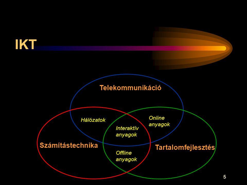 IKT Telekommunikáció Számítástechnika Tartalomfejlesztés Online