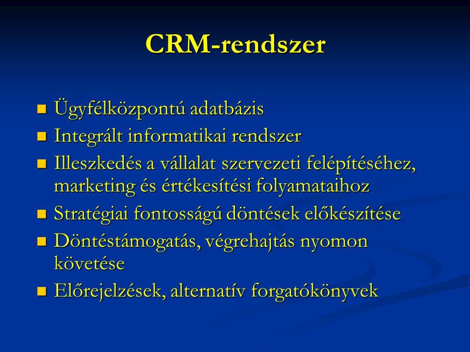 CRM-rendszer Ügyfélközpontú adatbázis Integrált informatikai rendszer
