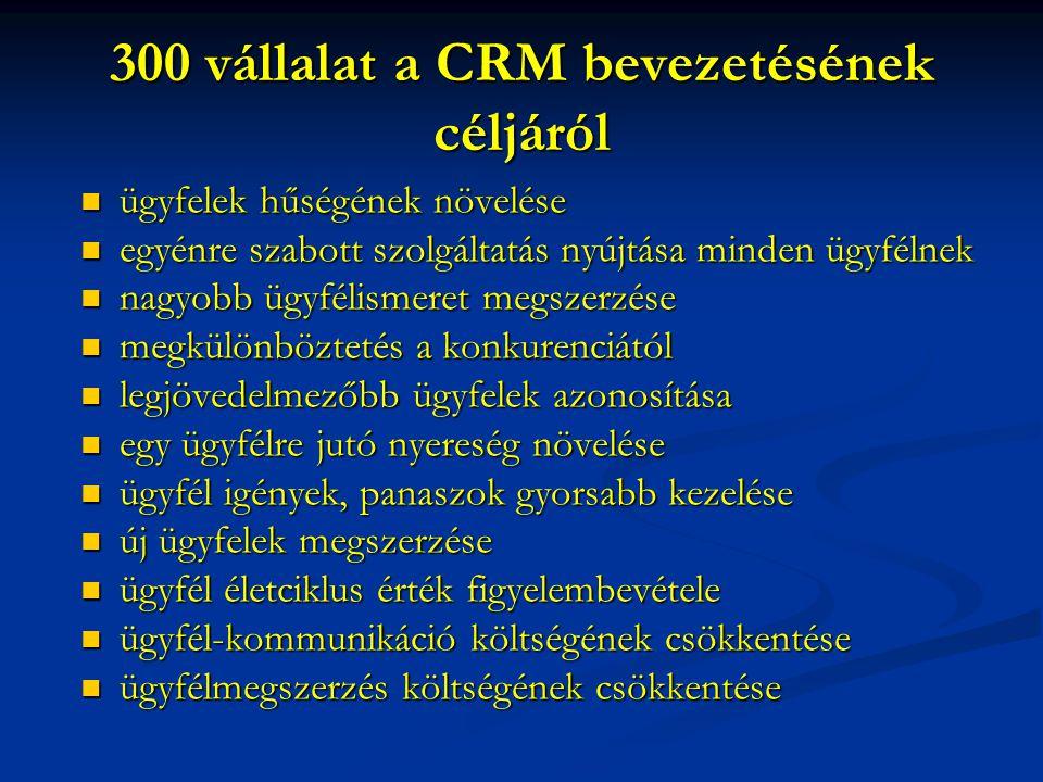 300 vállalat a CRM bevezetésének céljáról
