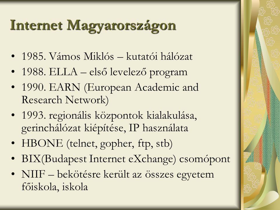 Internet Magyarországon