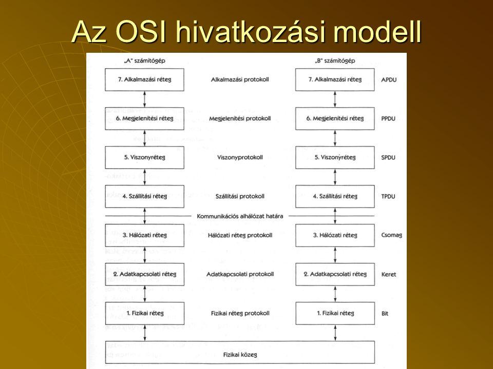 Az OSI hivatkozási modell