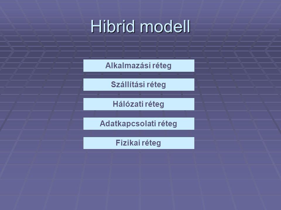 Hibrid modell Alkalmazási réteg Szállítási réteg Hálózati réteg