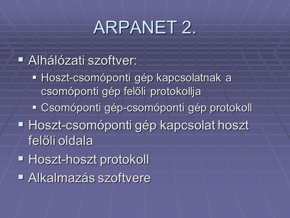 ARPANET 2. Alhálózati szoftver: