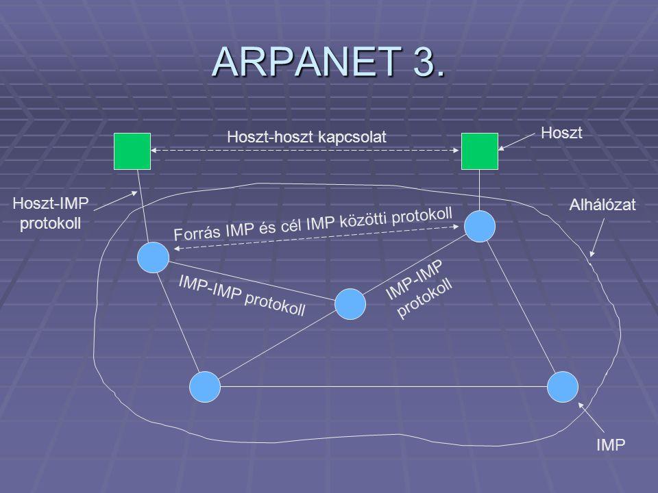 ARPANET 3. Hoszt Hoszt-hoszt kapcsolat Hoszt-IMP Alhálózat