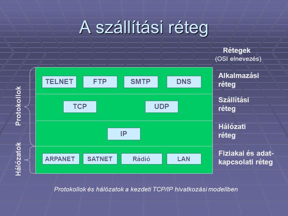 A szállítási réteg TELNET FTP SMTP DNS TCP UDP IP Protokollok