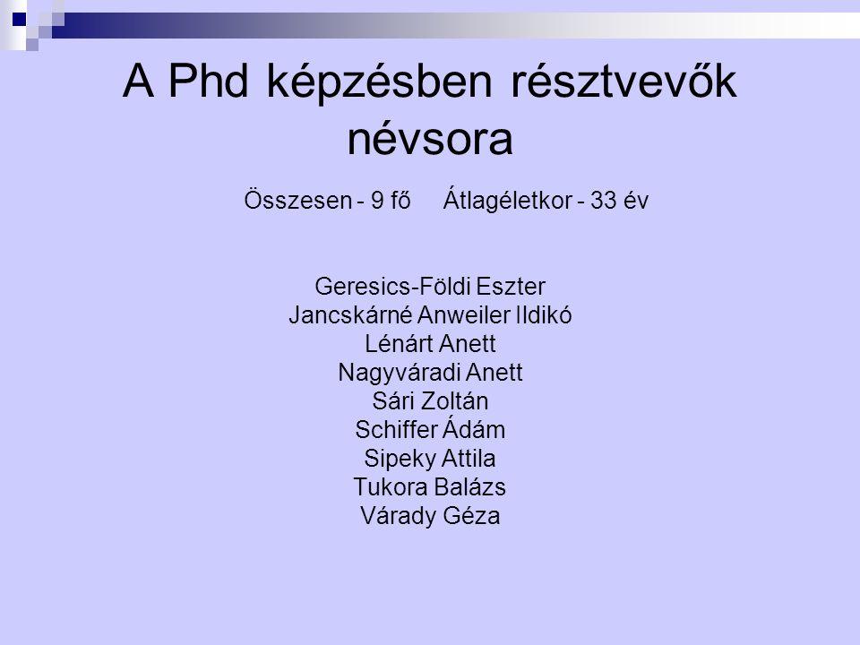 A Phd képzésben résztvevők névsora