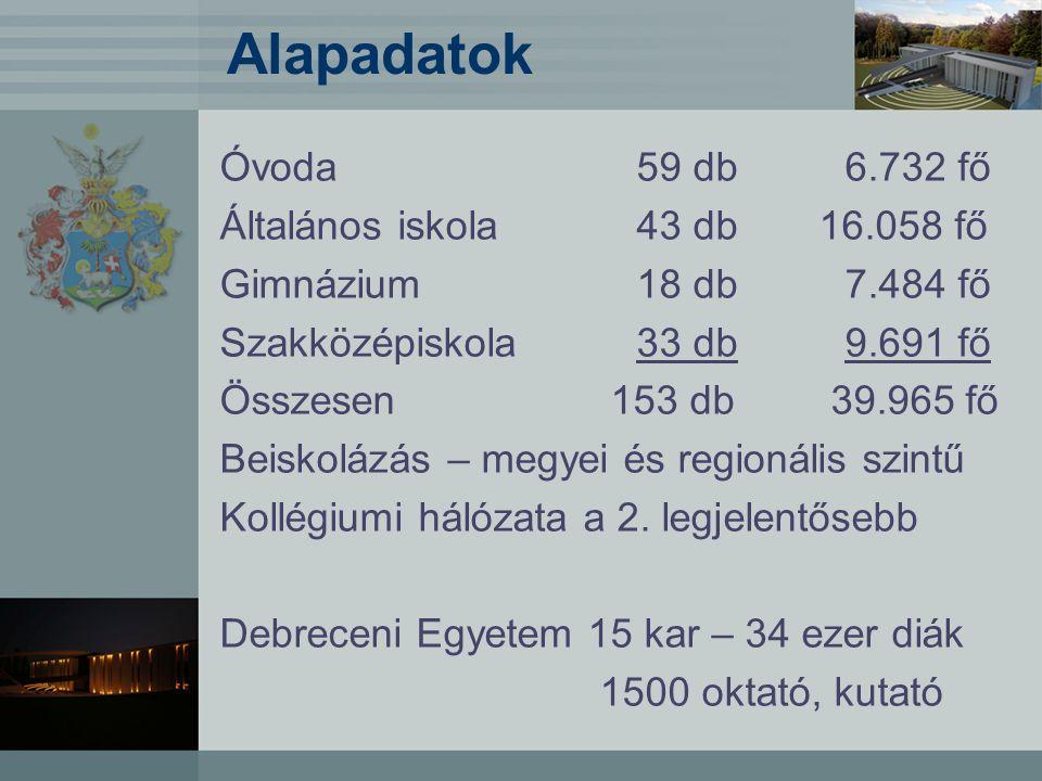 Alapadatok Óvoda 59 db 6.732 fő Általános iskola 43 db 16.058 fő