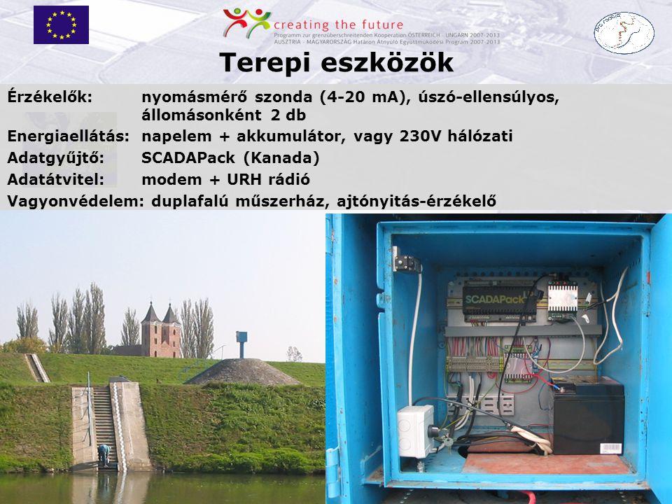 Terepi eszközök Érzékelők: nyomásmérő szonda (4-20 mA), úszó-ellensúlyos, állomásonként 2 db.