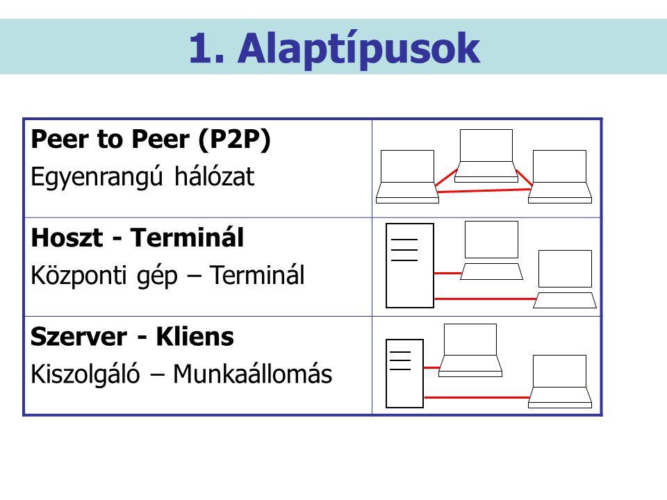 1. Alaptípusok Peer to Peer (P2P) Egyenrangú hálózat Hoszt - Terminál