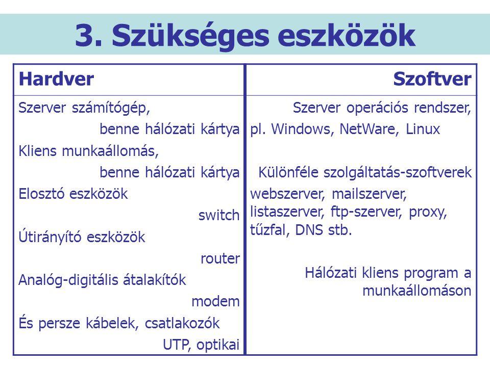 3. Szükséges eszközök Hardver Szoftver Szerver számítógép,