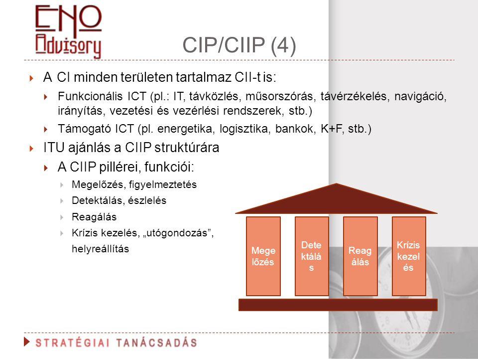 CIP/CIIP (4) A CI minden területen tartalmaz CII-t is:
