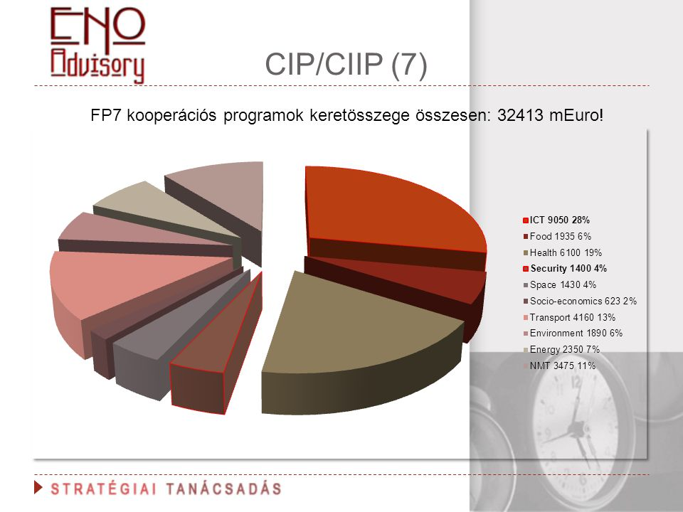 FP7 kooperációs programok keretösszege összesen: 32413 mEuro!