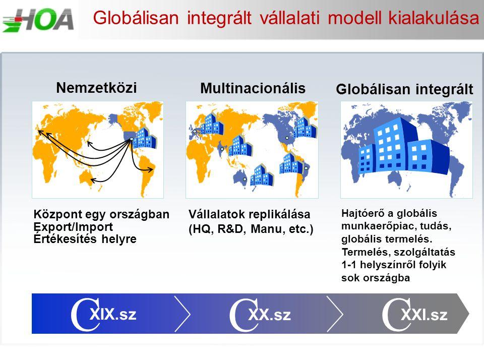 Globálisan integrált vállalati modell kialakulása