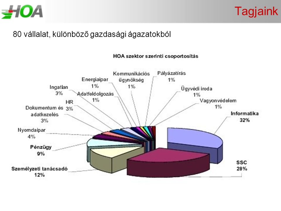 Tagjaink 80 vállalat, különböző gazdasági ágazatokból